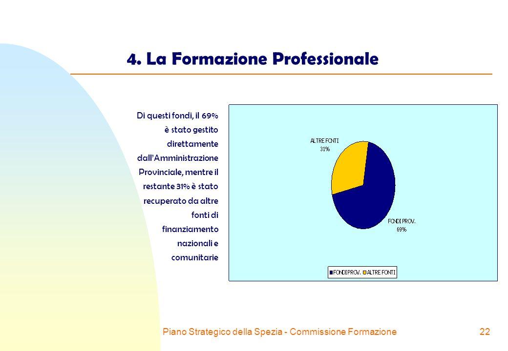 Piano Strategico della Spezia - Commissione Formazione22 4.