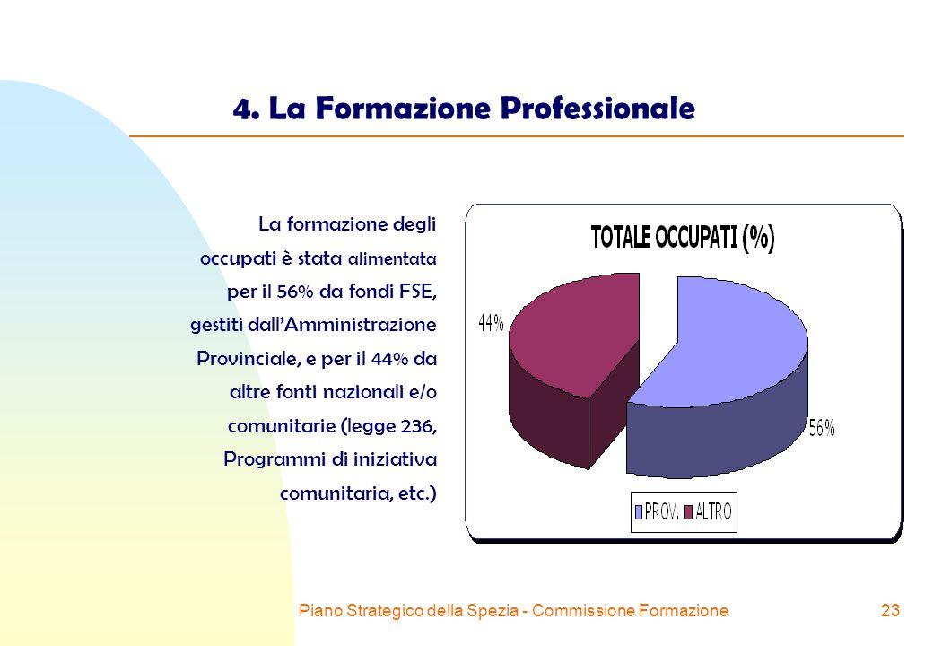 Piano Strategico della Spezia - Commissione Formazione23 4.
