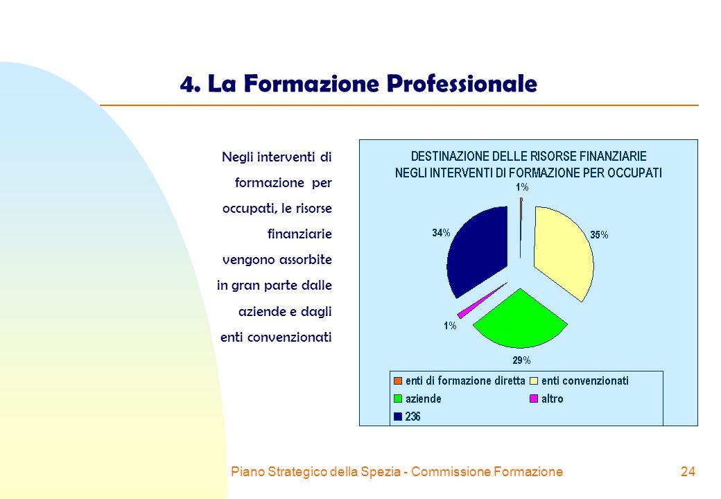 Piano Strategico della Spezia - Commissione Formazione24 4.