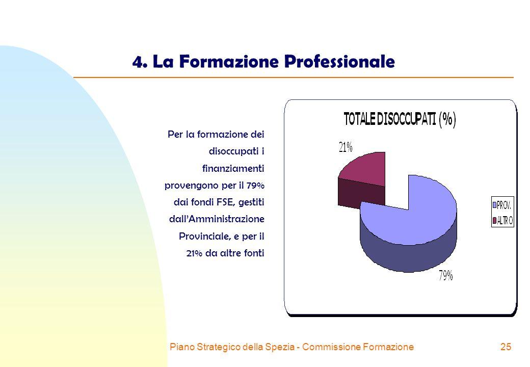 Piano Strategico della Spezia - Commissione Formazione25 4.