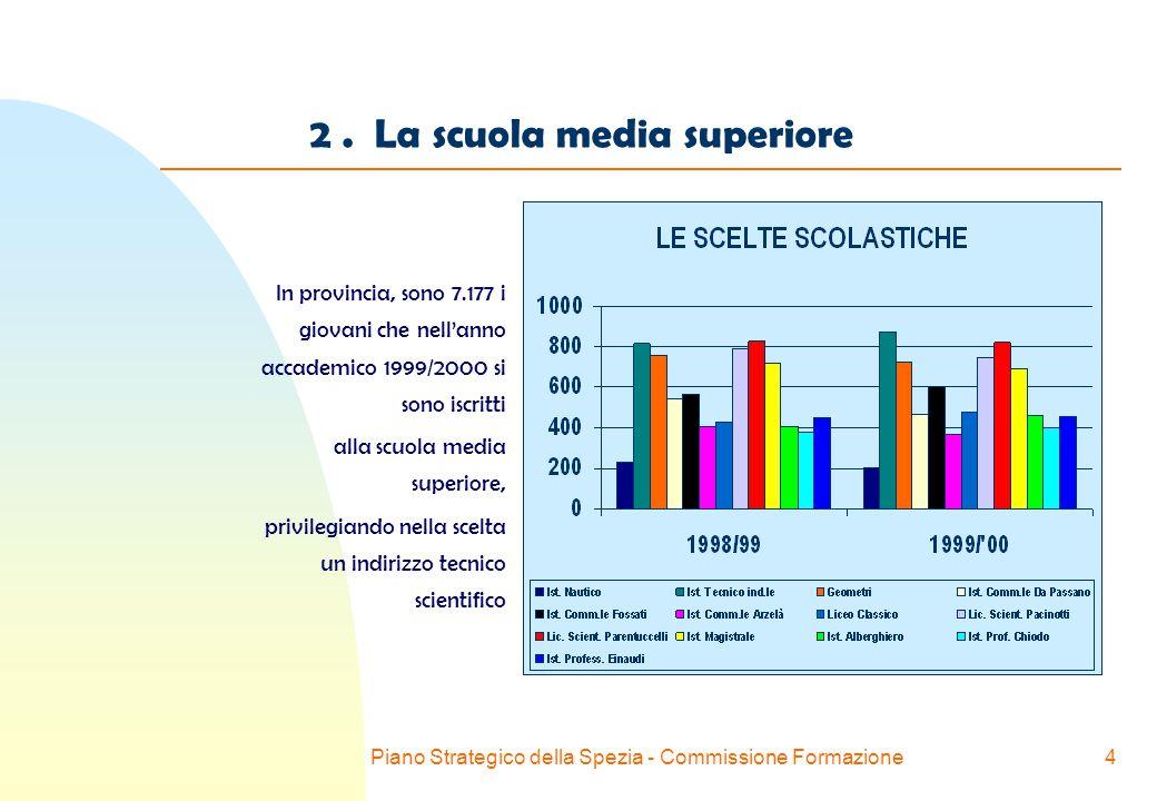 Piano Strategico della Spezia - Commissione Formazione4 2.