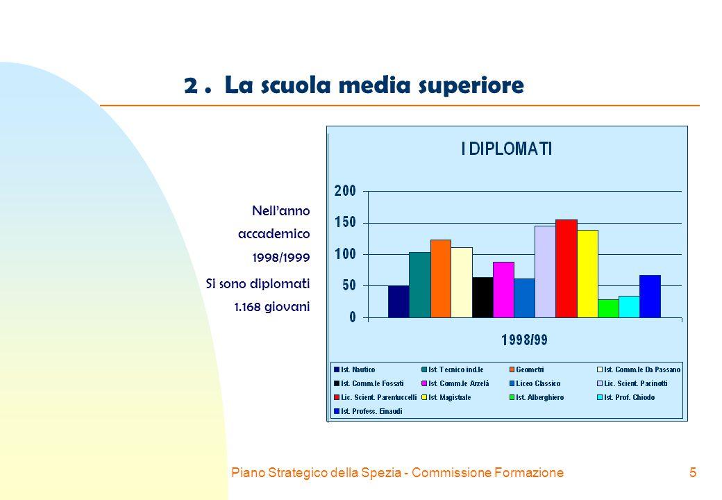 Piano Strategico della Spezia - Commissione Formazione5 2.