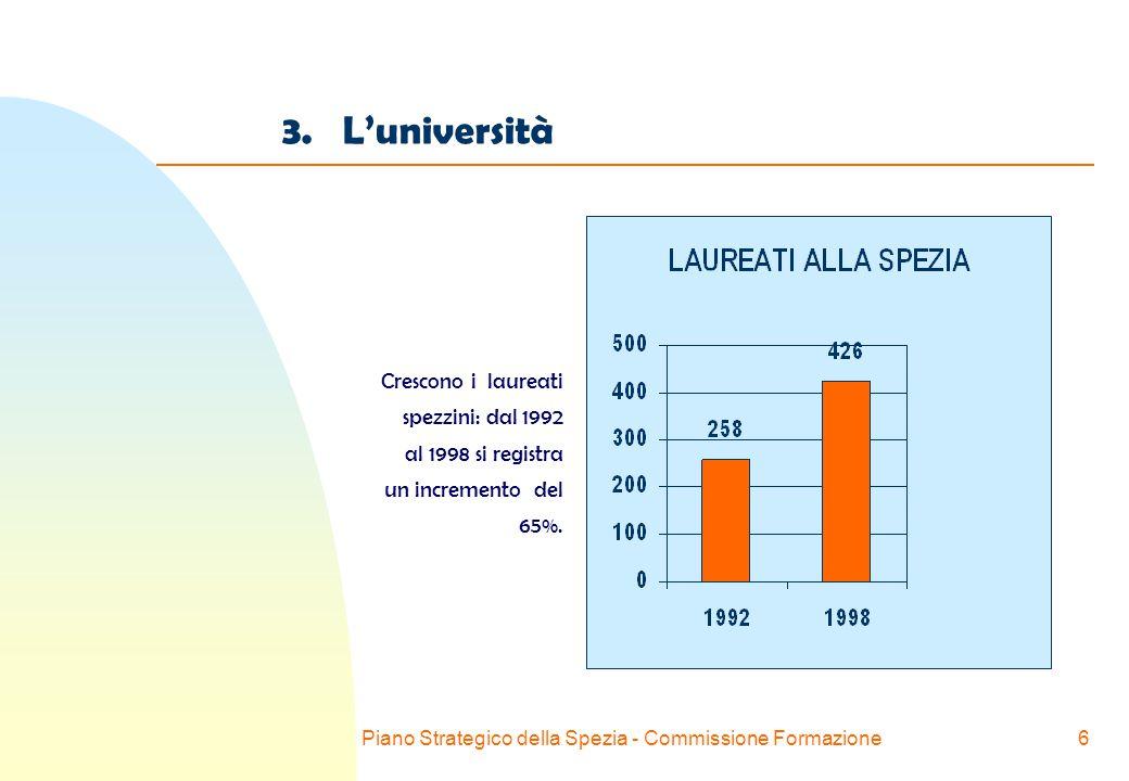 Piano Strategico della Spezia - Commissione Formazione6 3.