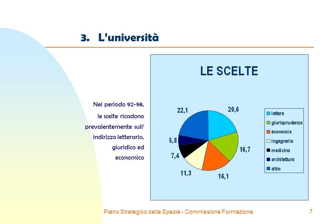 Piano Strategico della Spezia - Commissione Formazione7 3.