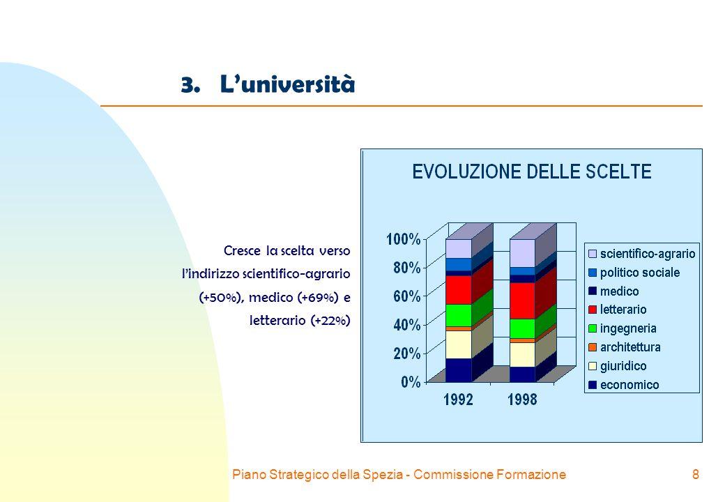 Piano Strategico della Spezia - Commissione Formazione8 3.