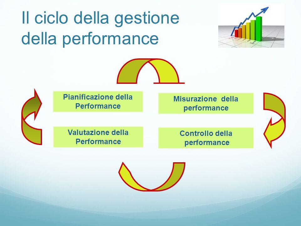 Il ciclo della gestione della performance Pianificazione della Performance Valutazione della Performance Controllo della performance Misurazione della