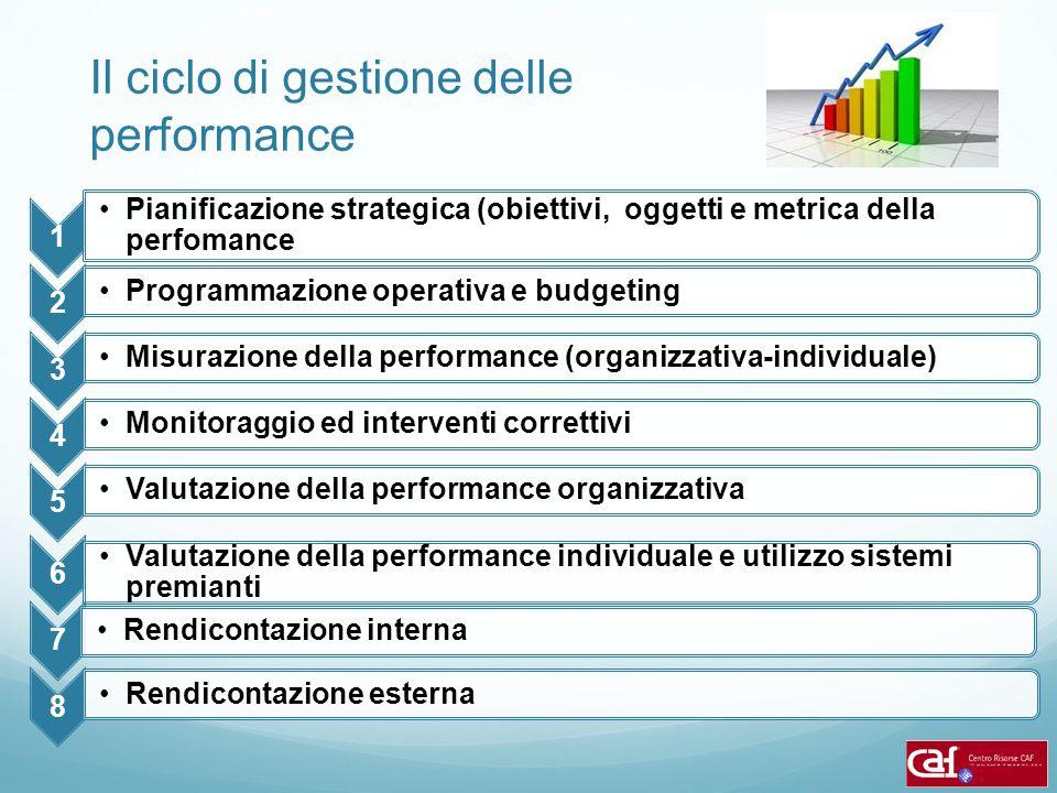 Il ciclo di gestione delle performance 1 Pianificazione strategica (obiettivi, oggetti e metrica della perfomance 2 Programmazione operativa e budgeti