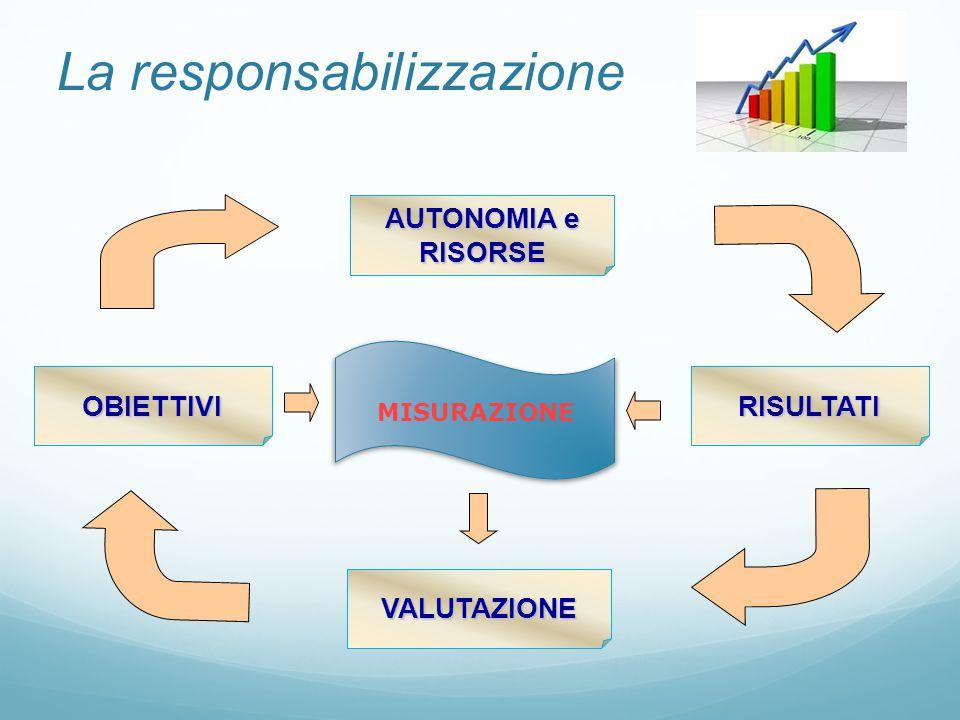 VALUTAZIONE AUTONOMIA e RISORSE MISURAZIONE OBIETTIVI RISULTATI La responsabilizzazione