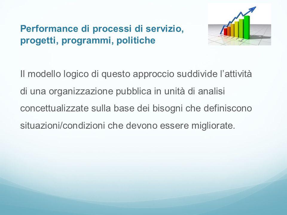 Performance di processi di servizio, progetti, programmi, politiche Il modello logico di questo approccio suddivide l'attività di una organizzazione p