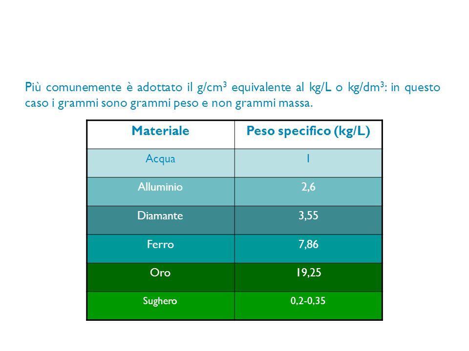 Più comunemente è adottato il g/cm 3 equivalente al kg/L o kg/dm 3 : in questo caso i grammi sono grammi peso e non grammi massa. MaterialePeso specif