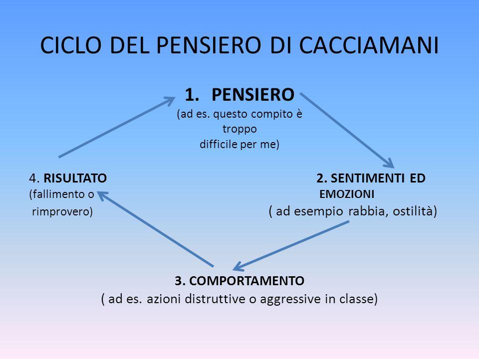 CICLO DEL PENSIERO DI CACCIAMANI 1.PENSIERO (ad es. questo compito è troppo difficile per me) 4. RISULTATO2. SENTIMENTI ED (fallimento o EMOZIONI rimp