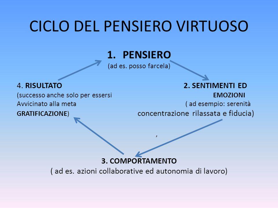 CICLO DEL PENSIERO VIRTUOSO 1.PENSIERO (ad es. posso farcela) 4. RISULTATO2. SENTIMENTI ED (successo anche solo per essersi EMOZIONI Avvicinato alla m
