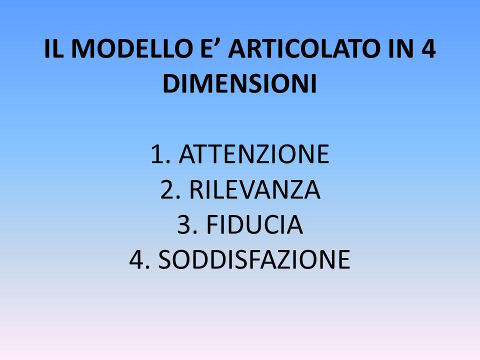 IL MODELLO E' ARTICOLATO IN 4 DIMENSIONI 1. ATTENZIONE 2. RILEVANZA 3. FIDUCIA 4. SODDISFAZIONE