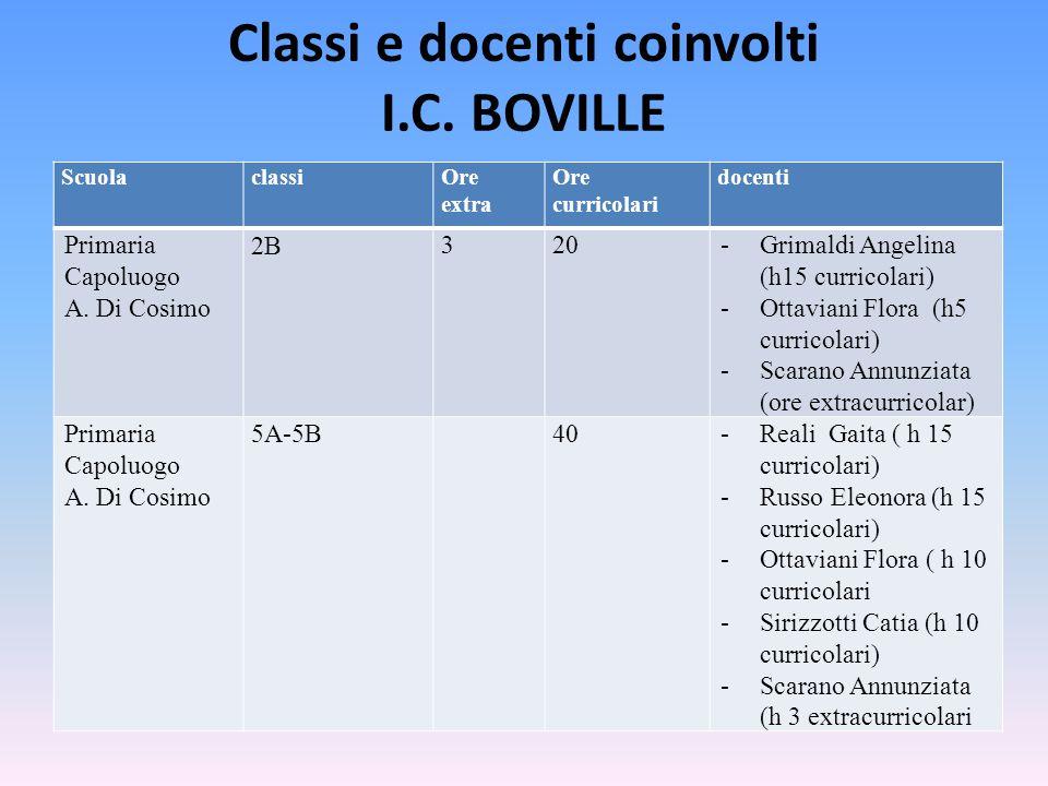 Classi e docenti coinvolti I.C. BOVILLE ScuolaclassiOre extra Ore curricolari docenti Primaria Capoluogo A. Di Cosimo 2B 320-Grimaldi Angelina (h15 cu