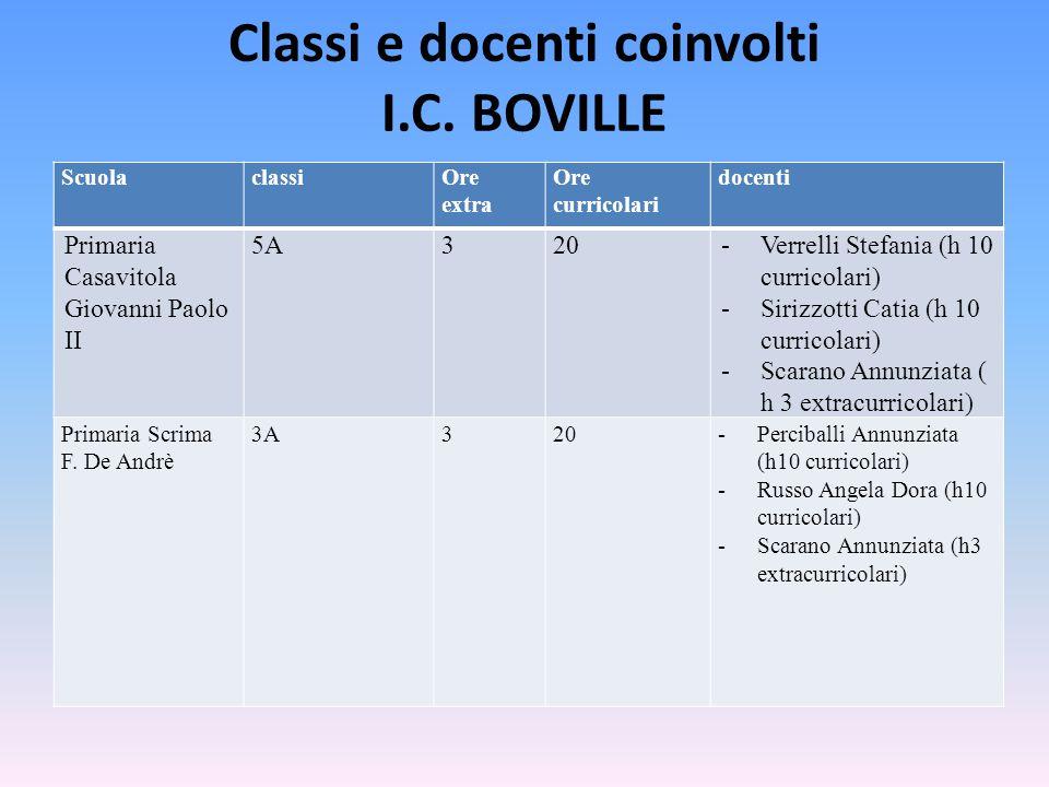 Classi e docenti coinvolti I.C. BOVILLE ScuolaclassiOre extra Ore curricolari docenti Primaria Casavitola Giovanni Paolo II 5A320-Verrelli Stefania (h