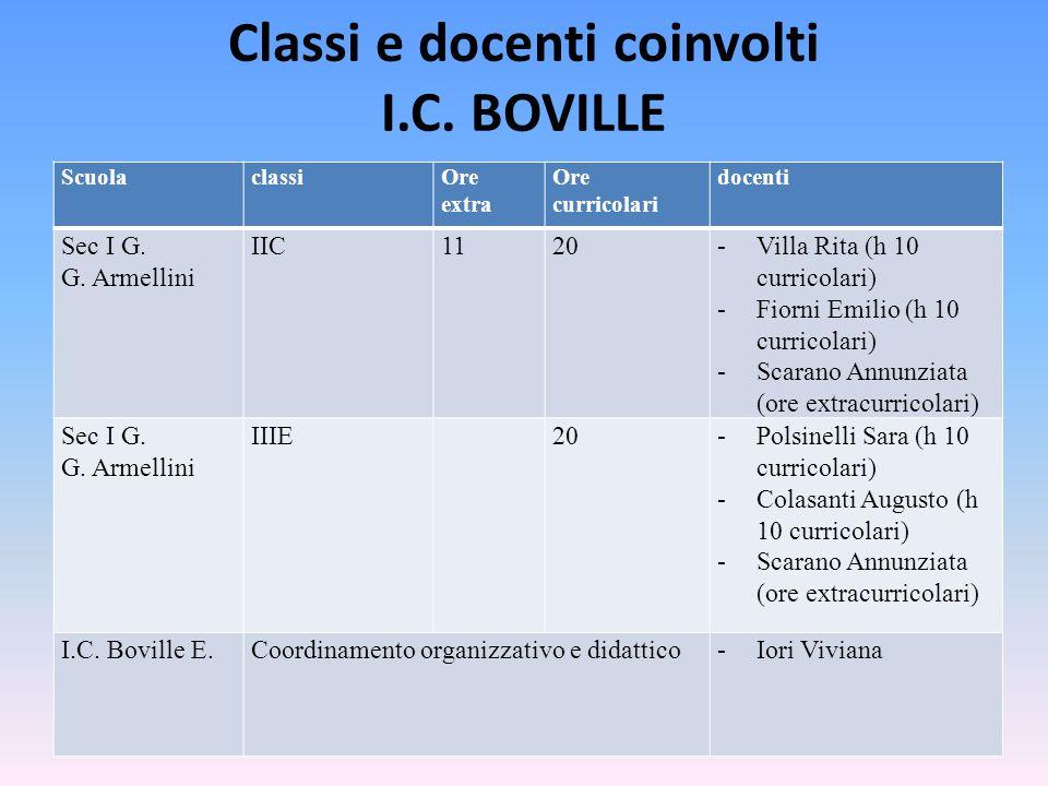 Classi e docenti coinvolti I.C. BOVILLE ScuolaclassiOre extra Ore curricolari docenti Sec I G. G. Armellini IIC1120-Villa Rita (h 10 curricolari) -Fio