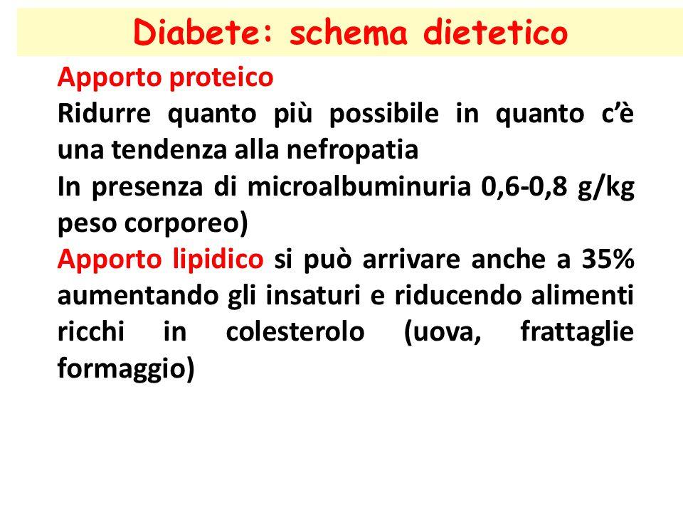 Diabete: schema dietetico Apporto proteico Ridurre quanto più possibile in quanto c'è una tendenza alla nefropatia In presenza di microalbuminuria 0,6