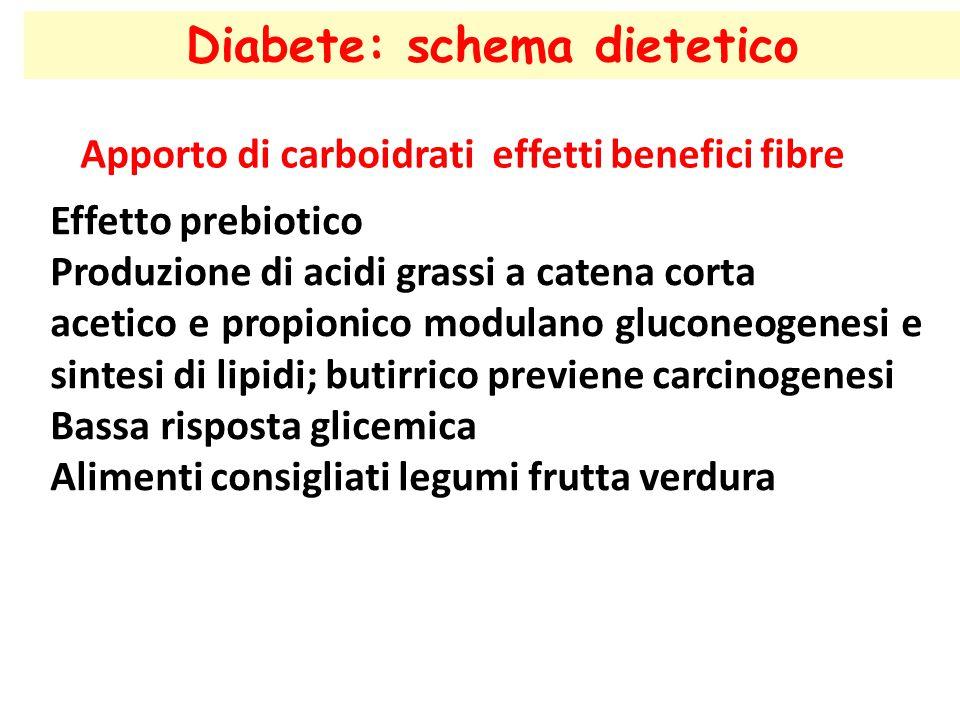 Diabete: schema dietetico Apporto di carboidrati effetti benefici fibre Effetto prebiotico Produzione di acidi grassi a catena corta acetico e propion