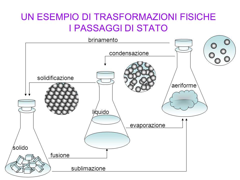 UN ESEMPIO DI TRASFORMAZIONI FISICHE I PASSAGGI DI STATO sublimazione brinamento fusione evaporazione condensazione solido liquido aeriforme solidific