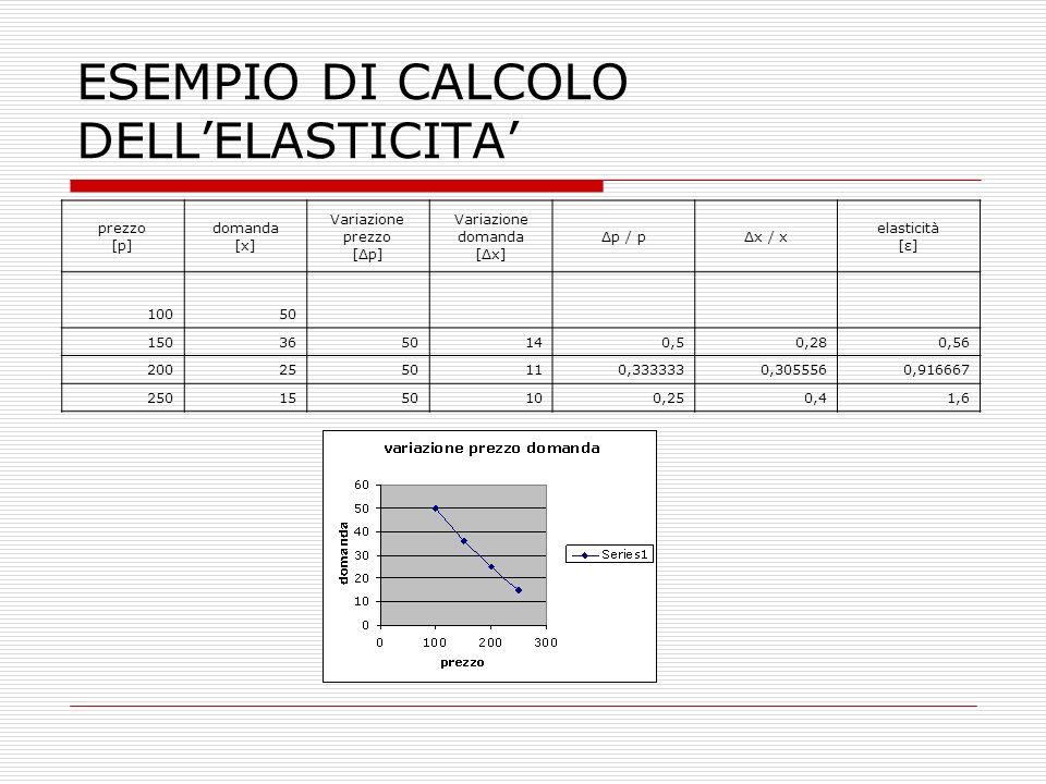 ESEMPIO DI CALCOLO DELL'ELASTICITA' prezzo [p] domanda [x] Variazione prezzo [Δp] Variazione domanda [Δx] Δp / pΔx / x elasticità [ε] 10050 1503650140