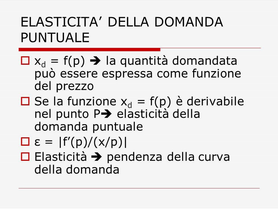 ELASTICITA' DELLA DOMANDA PUNTUALE  x d = f(p)  la quantità domandata può essere espressa come funzione del prezzo  Se la funzione x d = f(p) è der