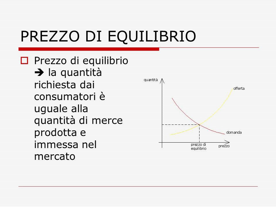PREZZO DI EQUILIBRIO  Prezzo di equilibrio  la quantità richiesta dai consumatori è uguale alla quantità di merce prodotta e immessa nel mercato