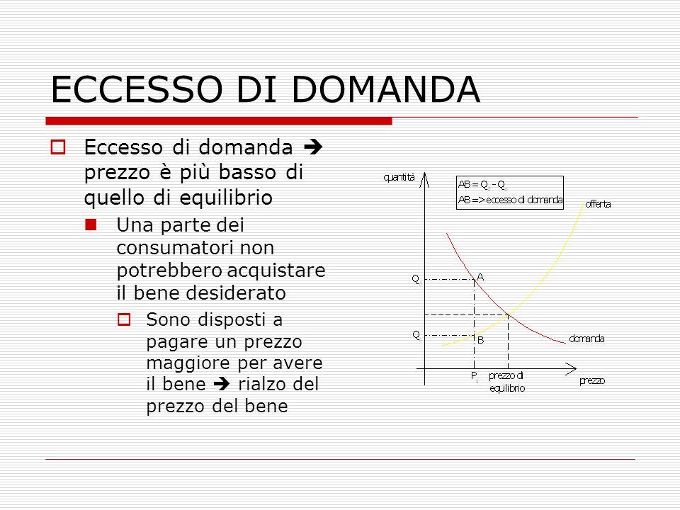 ECCESSO DI DOMANDA  Eccesso di domanda  prezzo è più basso di quello di equilibrio Una parte dei consumatori non potrebbero acquistare il bene desid