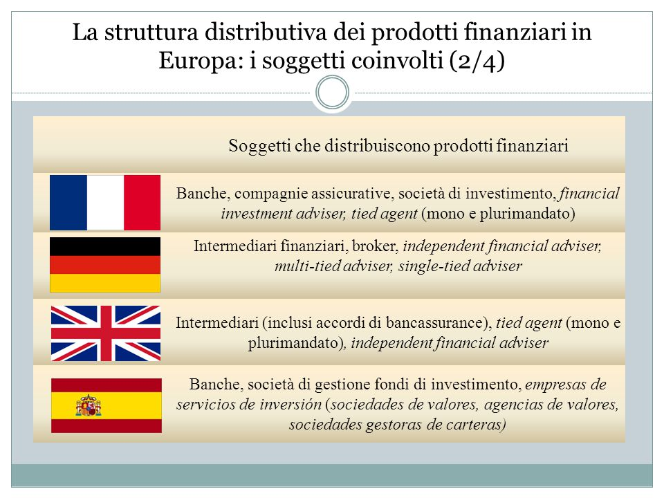 La struttura distributiva dei prodotti finanziari in Europa: i soggetti coinvolti (2/4) Soggetti che distribuiscono prodotti finanziari Banche, compagnie assicurative, società di investimento, financial investment adviser, tied agent (mono e plurimandato) Intermediari finanziari, broker, independent financial adviser, multi-tied adviser, single-tied adviser Intermediari (inclusi accordi di bancassurance), tied agent (mono e plurimandato), independent financial adviser Banche, società di gestione fondi di investimento, empresas de servicios de inversión (sociedades de valores, agencias de valores, sociedades gestoras de carteras)