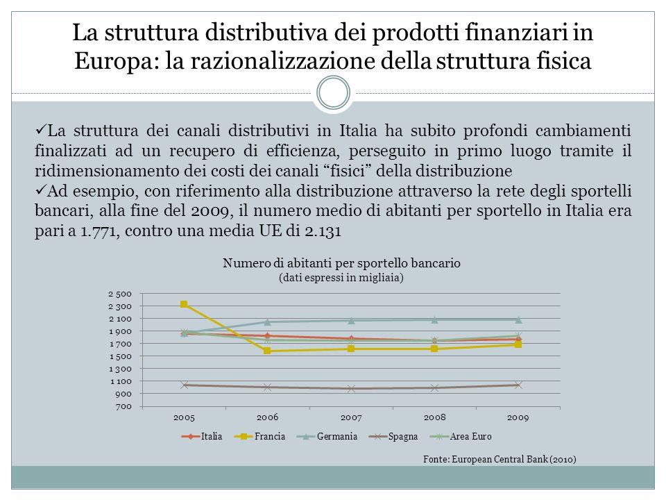 La struttura distributiva dei prodotti finanziari in Europa: la razionalizzazione della struttura fisica La struttura dei canali distributivi in Italia ha subito profondi cambiamenti finalizzati ad un recupero di efficienza, perseguito in primo luogo tramite il ridimensionamento dei costi dei canali fisici della distribuzione Ad esempio, con riferimento alla distribuzione attraverso la rete degli sportelli bancari, alla fine del 2009, il numero medio di abitanti per sportello in Italia era pari a 1.771, contro una media UE di 2.131 Numero di abitanti per sportello bancario (dati espressi in migliaia) Fonte: European Central Bank (2010)