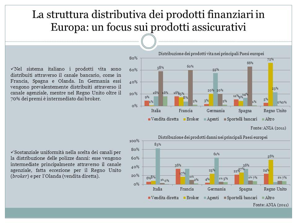 La struttura distributiva dei prodotti finanziari in Europa: un focus sui prodotti assicurativi Nel sistema italiano i prodotti vita sono distribuiti attraverso il canale bancario, come in Francia, Spagna e Olanda.