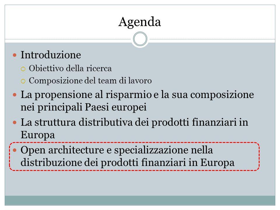 Agenda Introduzione  Obiettivo della ricerca  Composizione del team di lavoro La propensione al risparmio e la sua composizione nei principali Paesi europei La struttura distributiva dei prodotti finanziari in Europa Open architecture e specializzazione nella distribuzione dei prodotti finanziari in Europa