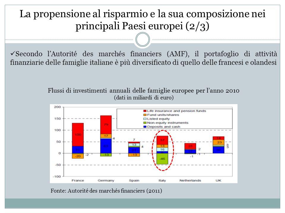 La propensione al risparmio e la sua composizione nei principali Paesi europei (3/3) Il sistema italiano sconta un forte ritardo sul fronte della quota di risparmio che viene investita in una prospettiva di lungo termine e del ruolo svolto in questo ambito dagli investitori quali assicurazioni e fondi pensione Prodotti gestiti dagli investitori di medio-lungo termine in % del totale delle attività finanziarie al 1Q/2010.