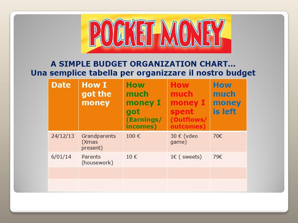 A SIMPLE BUDGET ORGANIZATION CHART… Una semplice tabella per organizzare il nostro budget DateHow I got the money How much money I got (Earnings/ inco