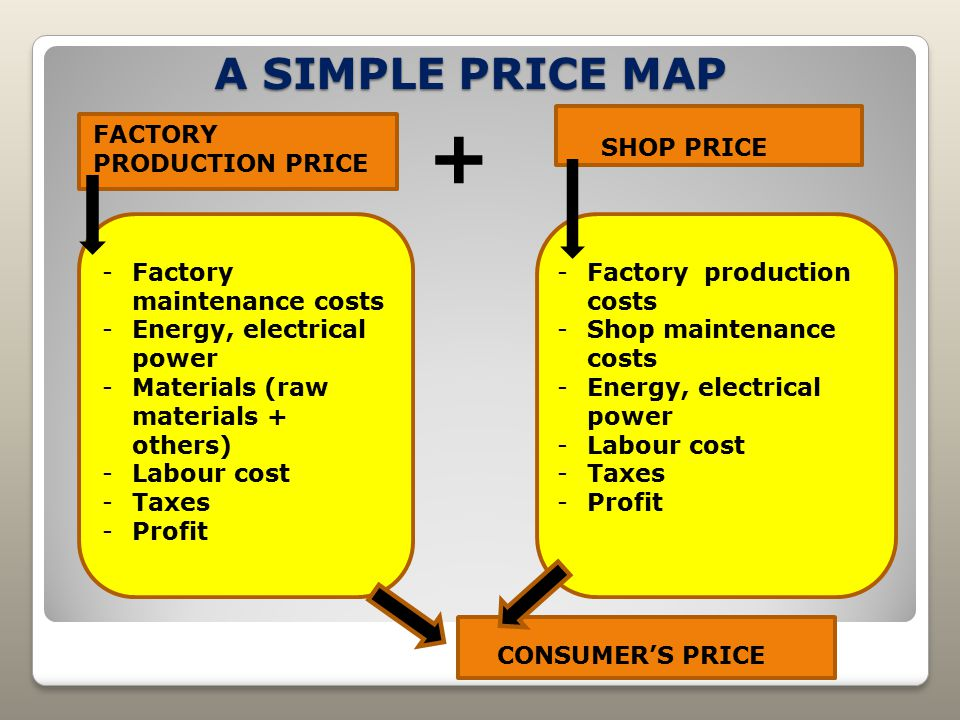 A SIMPLE PRICE MAP FACTORY PRODUCTION PRICE + SHOP PRICE CONSUMER'S PRICE -Factory maintenance costs -Energy, electrical power -Materials (raw materia