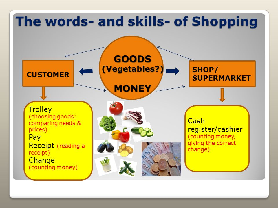 The words- and skills- of Shopping GOODS(Vegetables?)MONEY CUSTOMER SHOP/ SUPERMARKET Trolley (choosing goods: comparing needs & prices) Pay Receipt (reading a receipt) Change (counting money) Cash register/cashier (counting money, giving the correct change)