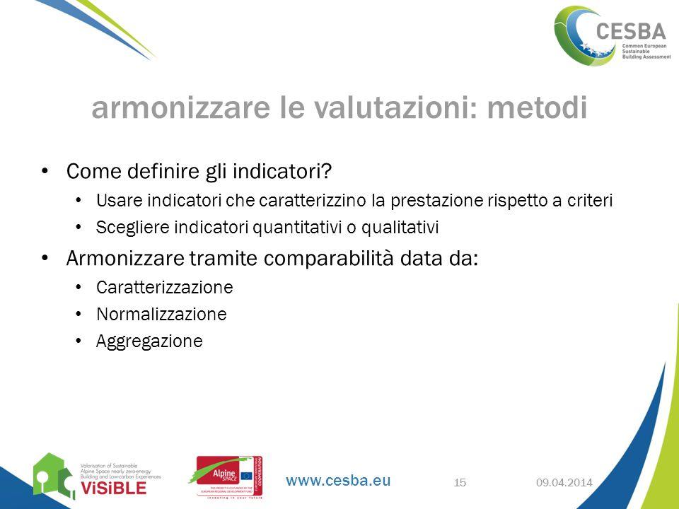 www.cesba.eu Come definire gli indicatori.