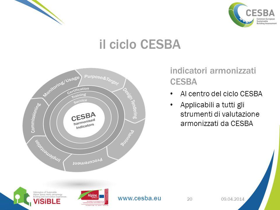 www.cesba.eu 09.04.2014 il ciclo CESBA 20 indicatori armonizzati CESBA Al centro del ciclo CESBA Applicabili a tutti gli strumenti di valutazione armonizzati da CESBA
