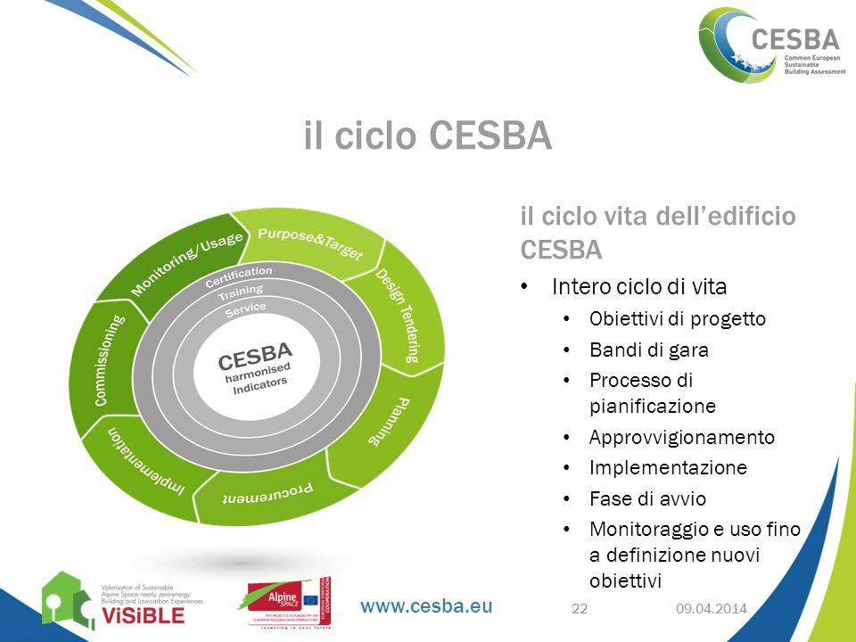 www.cesba.eu il ciclo vita dell'edificio CESBA Intero ciclo di vita Obiettivi di progetto Bandi di gara Processo di pianificazione Approvvigionamento Implementazione Fase di avvio Monitoraggio e uso fino a definizione nuovi obiettivi 09.04.2014 il ciclo CESBA 22