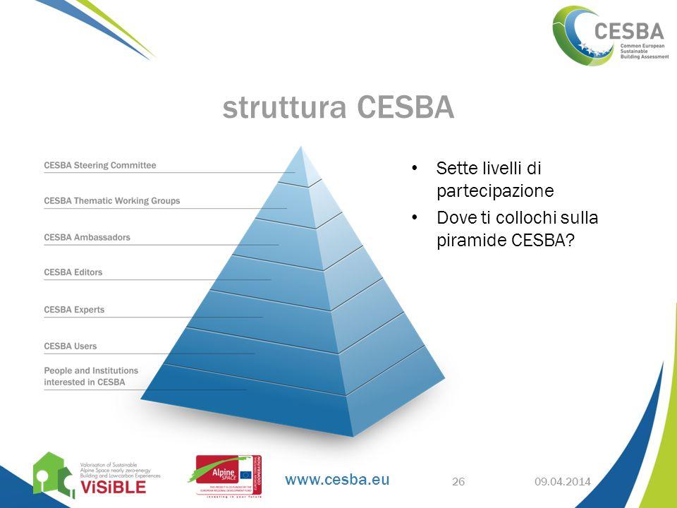 www.cesba.eu 09.04.2014 struttura CESBA Sette livelli di partecipazione Dove ti collochi sulla piramide CESBA.
