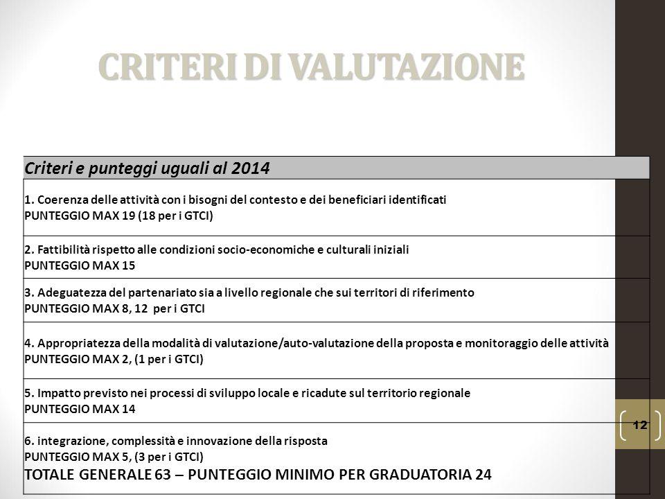 CRITERI DI VALUTAZIONE 12 Criteri e punteggi uguali al 2014 1. Coerenza delle attività con i bisogni del contesto e dei beneficiari identificati PUNTE