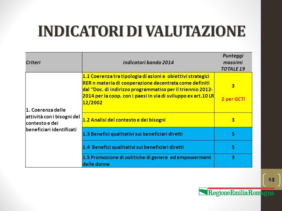 INDICATORI DI VALUTAZIONE 13 Criteriindicatori bando 2014 Punteggi massimi TOTALE 19 1. Coerenza delle attività con i bisogni del contesto e dei benef