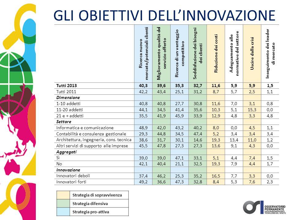 GLI OBIETTIVI DELL'INNOVAZIONE Ricerca nuovo mercato/potenziali clienti Miglioramento qualità del servizio offerto Ricerca di un vantaggio competitivo