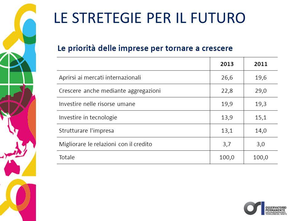 LE STRETEGIE PER IL FUTURO Le priorità delle imprese per tornare a crescere 20132011 Aprirsi ai mercati internazionali26,619,6 Crescere anche mediante