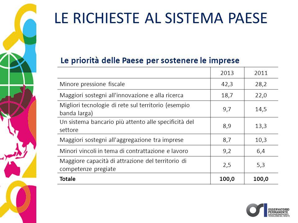 LE RICHIESTE AL SISTEMA PAESE Le priorità delle Paese per sostenere le imprese 20132011 Minore pressione fiscale42,328,2 Maggiori sostegni all'innovaz