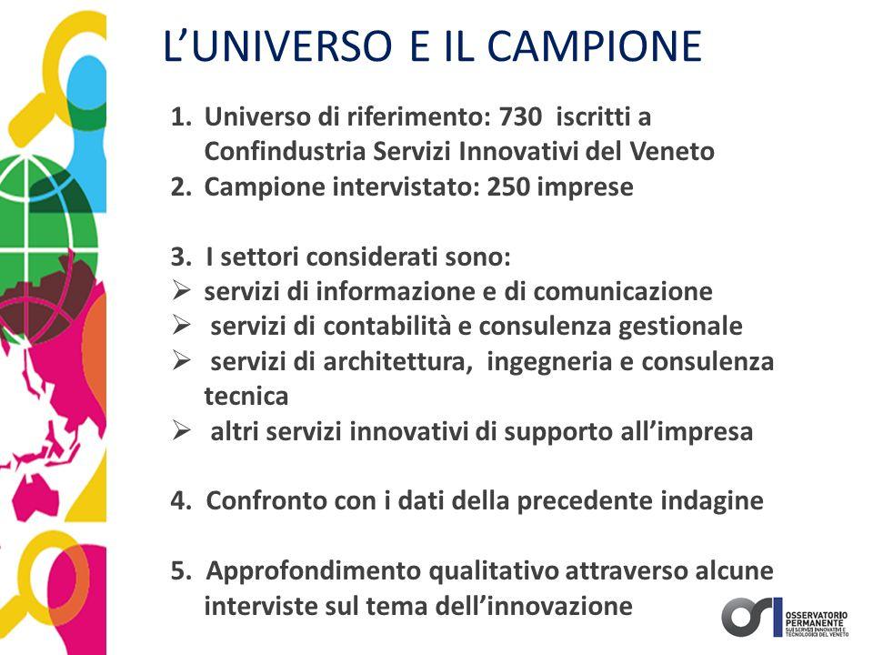 1.Universo di riferimento: 730 iscritti a Confindustria Servizi Innovativi del Veneto 2.Campione intervistato: 250 imprese 3. I settori considerati so