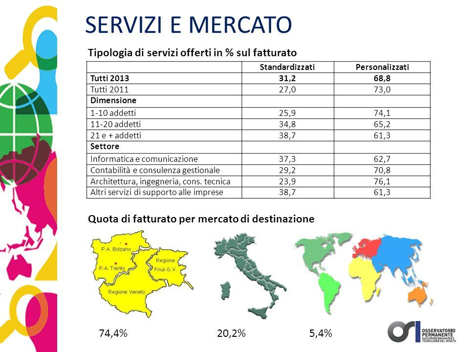 SERVIZI E MERCATO StandardizzatiPersonalizzati Tutti 201331,268,8 Tutti 201127,073,0 Dimensione 1-10 addetti25,974,1 11-20 addetti34,865,2 21 e + adde