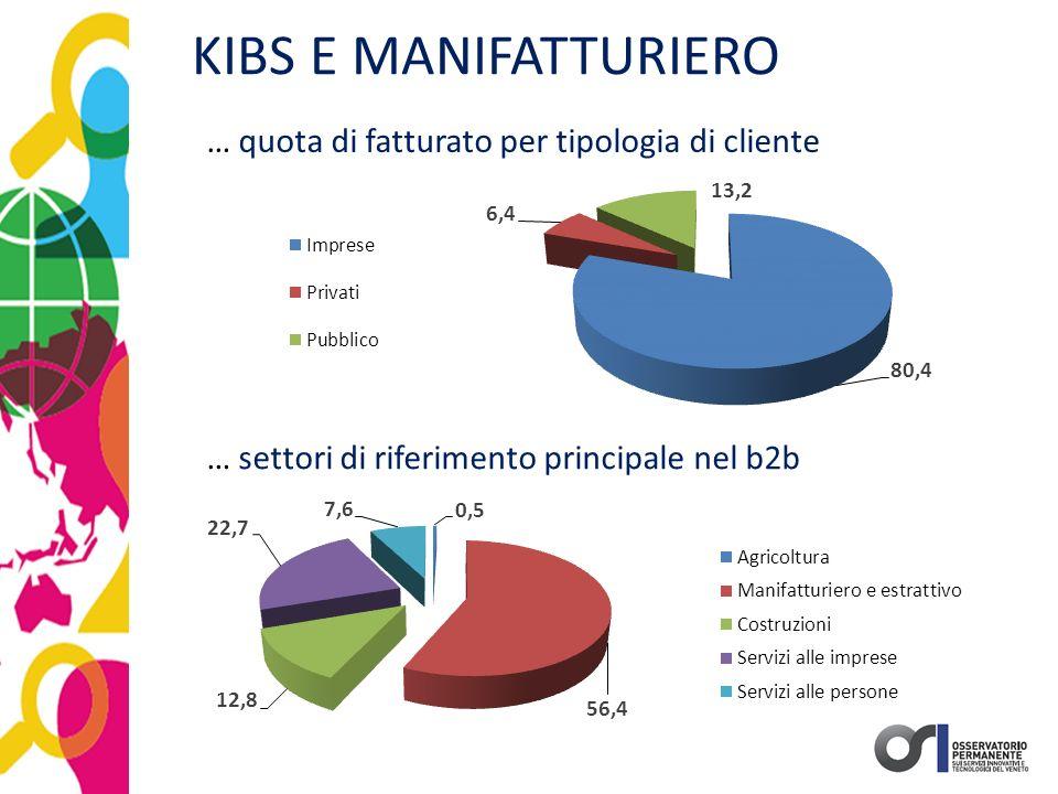 KIBS E MANIFATTURIERO … settori di riferimento principale nel b2b … quota di fatturato per tipologia di cliente