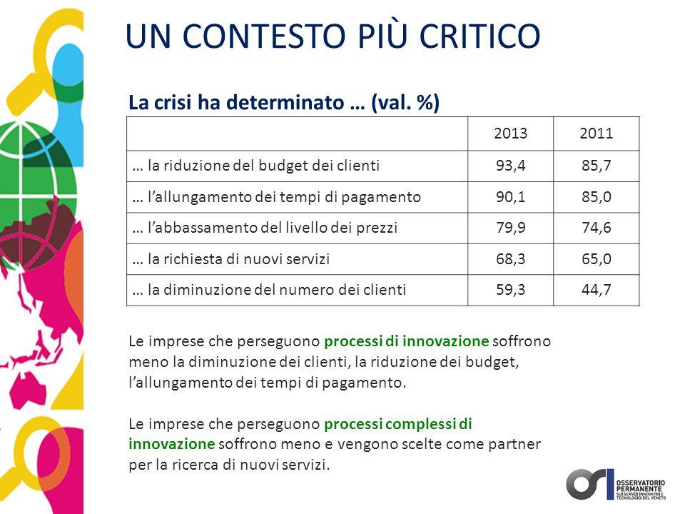 UN CONTESTO PIÙ CRITICO 20132011 … la riduzione del budget dei clienti93,485,7 … l'allungamento dei tempi di pagamento90,185,0 … l'abbassamento del li