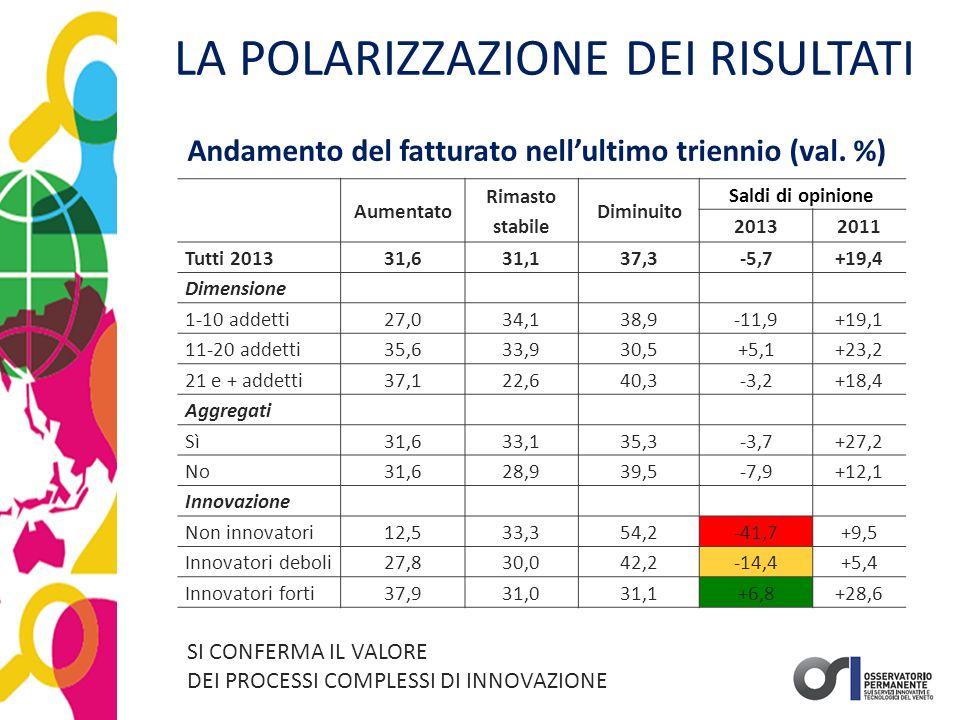 LA POLARIZZAZIONE DEI RISULTATI Aumentato Rimasto stabile Diminuito Saldi di opinione 20132011 Tutti 201331,631,137,3-5,7+19,4 Dimensione 1-10 addetti