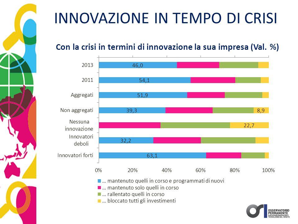 INNOVAZIONE IN TEMPO DI CRISI Con la crisi in termini di innovazione la sua impresa (Val. %)